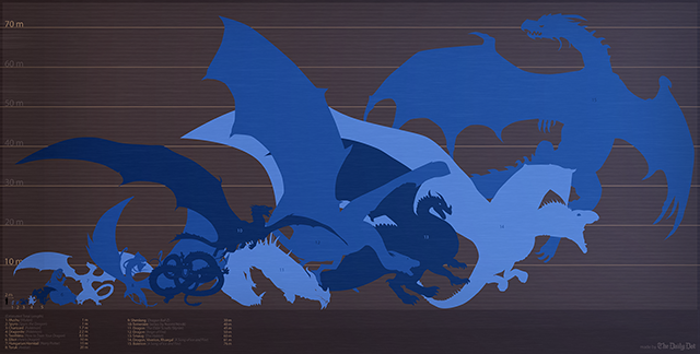 An illustrated guide to the biggest dragons in fantasy