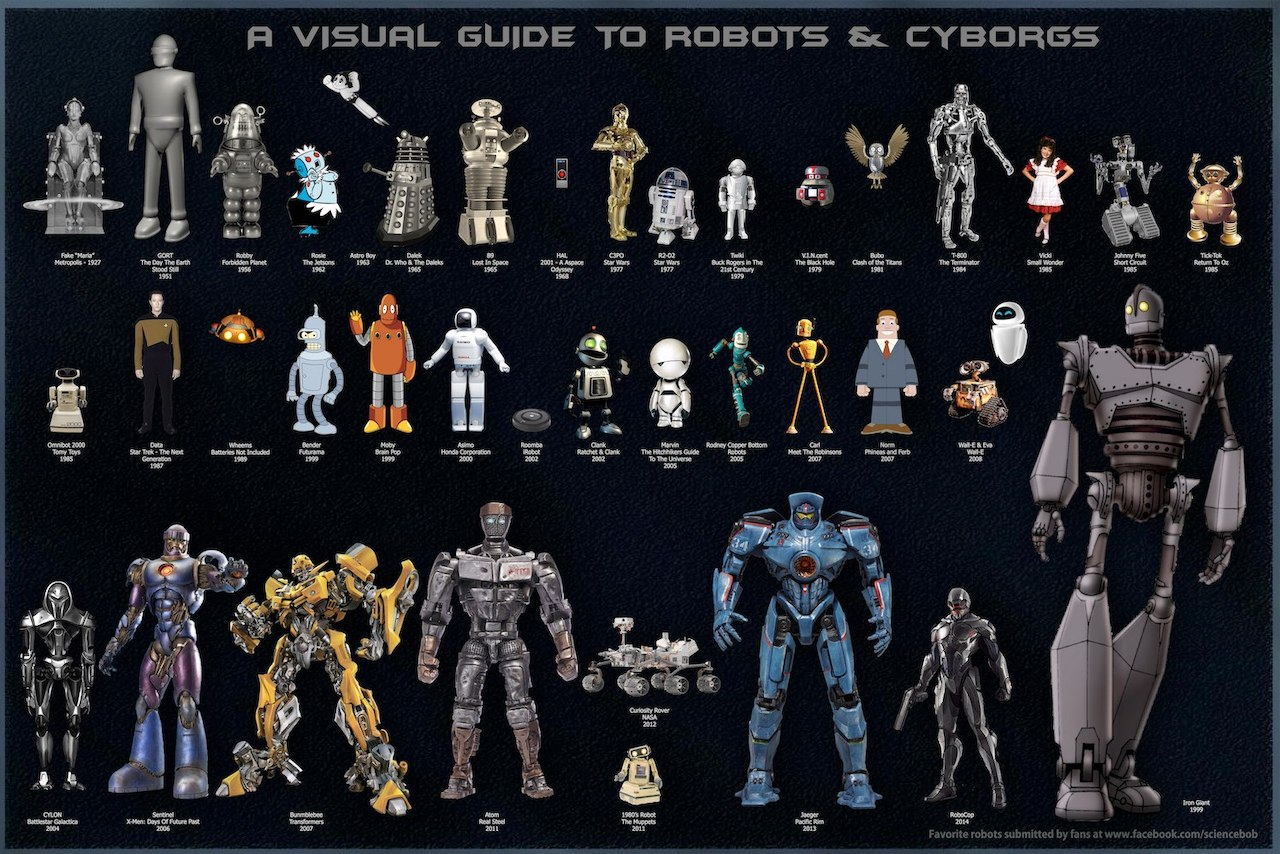 A Visual Guide to Robots and Cyborgs in Pop Culture