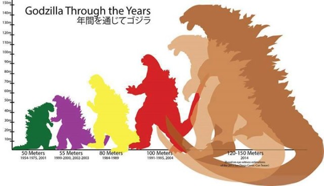 A Fascinating Exploration of the Ever Increasing Size of Godzilla