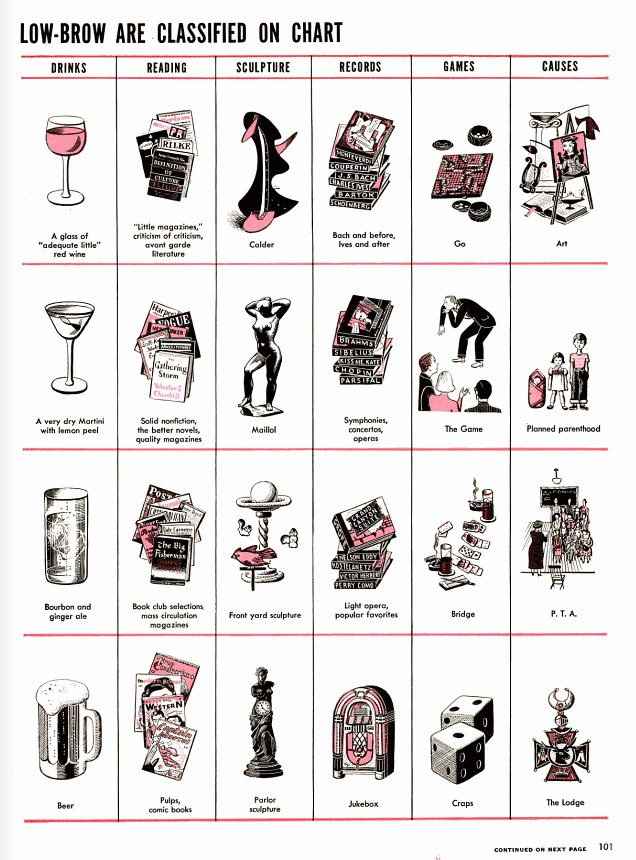 A 1949 'LIFE' Magazine Chart of Highbrow and Lowbrow Tastes