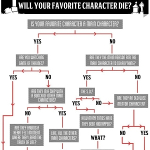 Will Your Favorite Character Die?