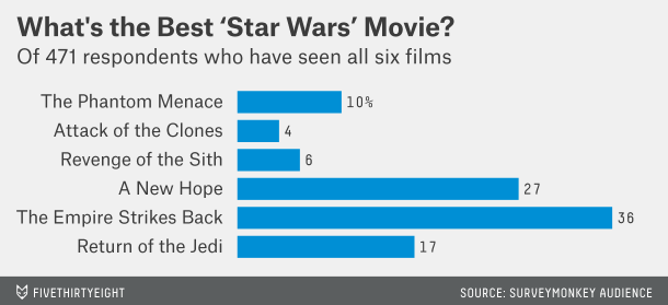 Survey Results for America's Favorite 'Star Wars' Film and Character