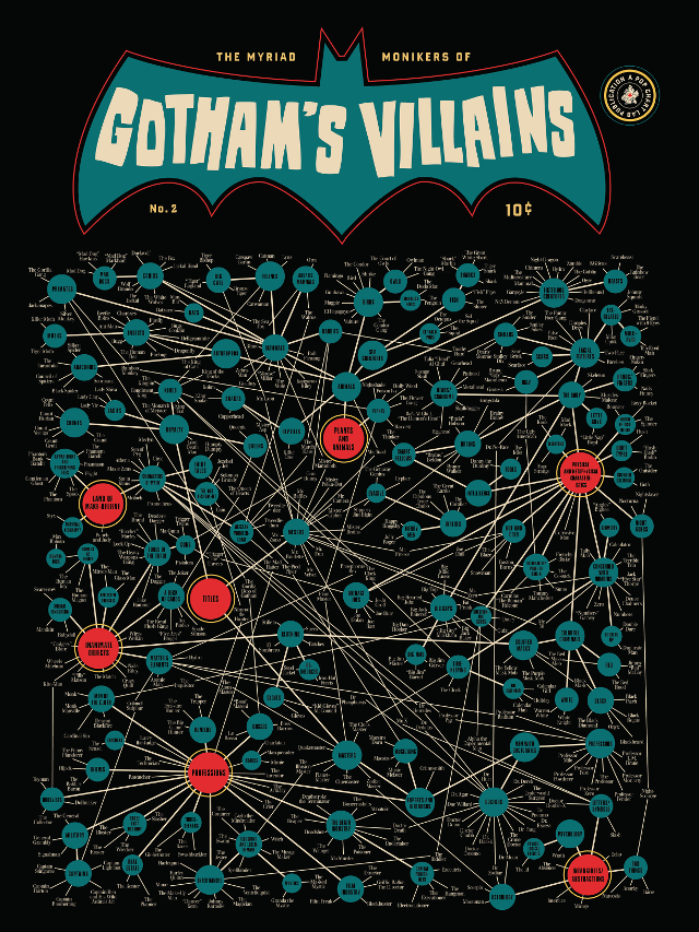 The Myriad Monikers of Gothams Villains 2.0