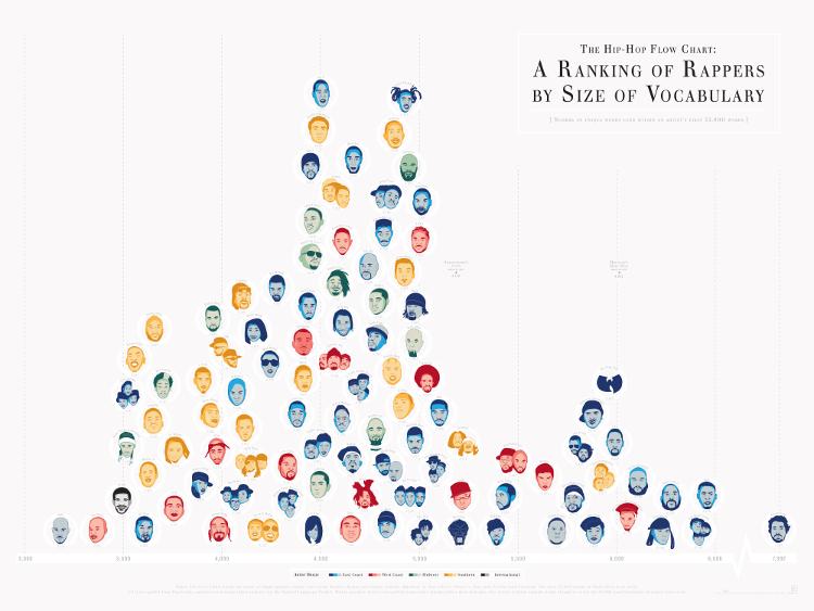 The Hip-Hop Flow Chart