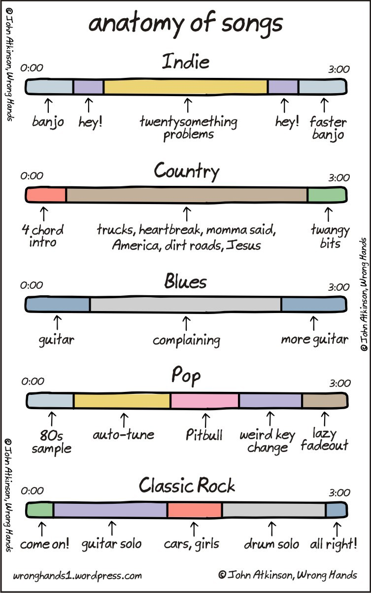 Anatomy of Songs, A Comic Demonstrating the Basic Elements of ...