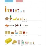 The Calories of Common Foods Drawn Using the Corresponding Number of Pixels