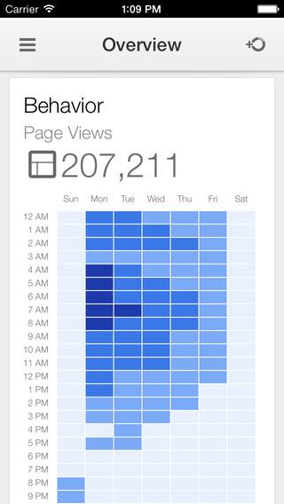 Google Analytics iOS