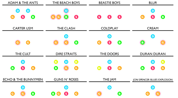 Bandstand, A Graphical Representation of How Different Bands Align Their Members in Concert