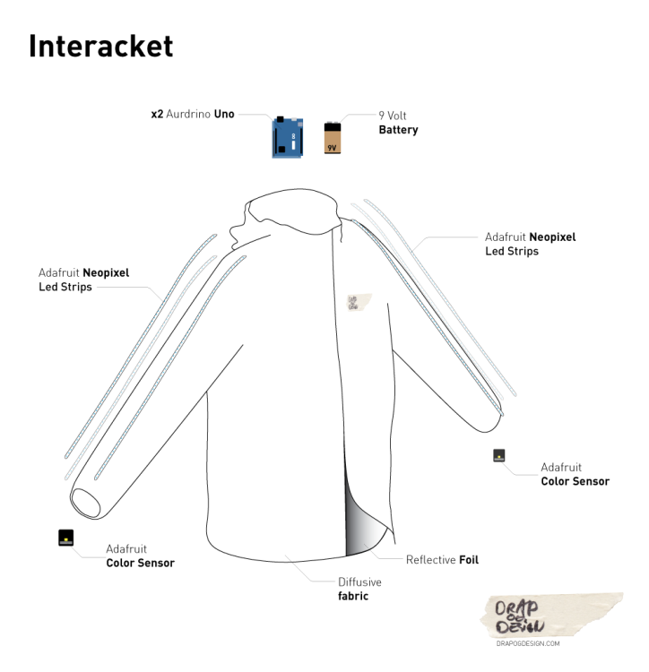 Interjacket