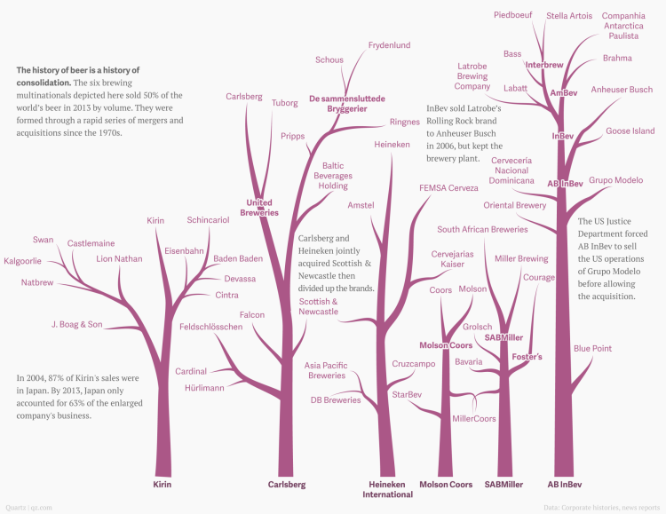 A Series of Family Trees Detailing the Relationship of Various Beer Companies