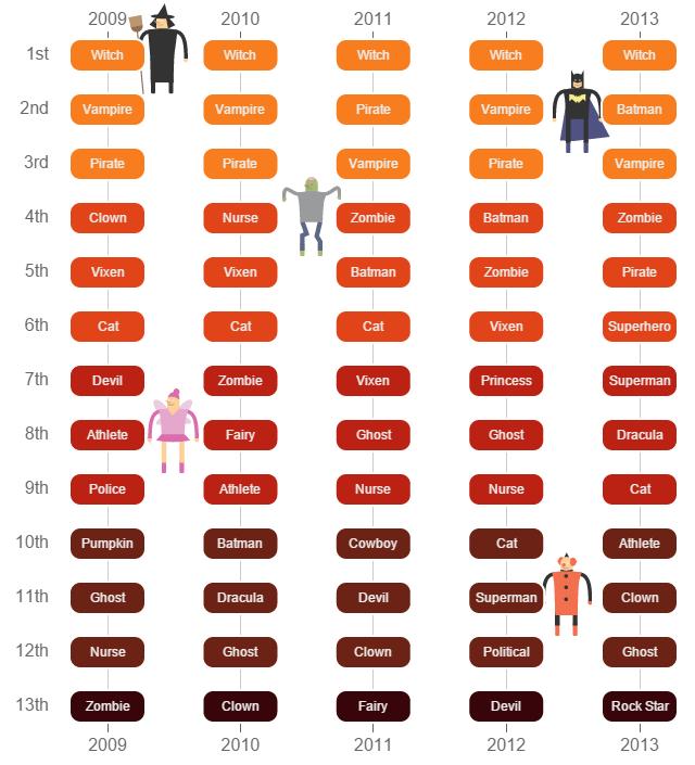 Costume Ranking