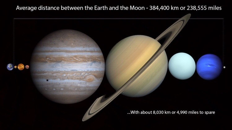 Every Other Planet in the Solar System Would Fit Between the Earth and Moon