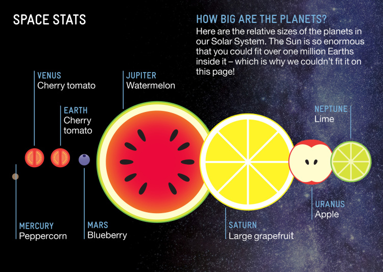 Fruit Planets