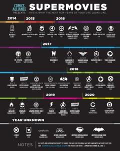 Supermovies Timeline