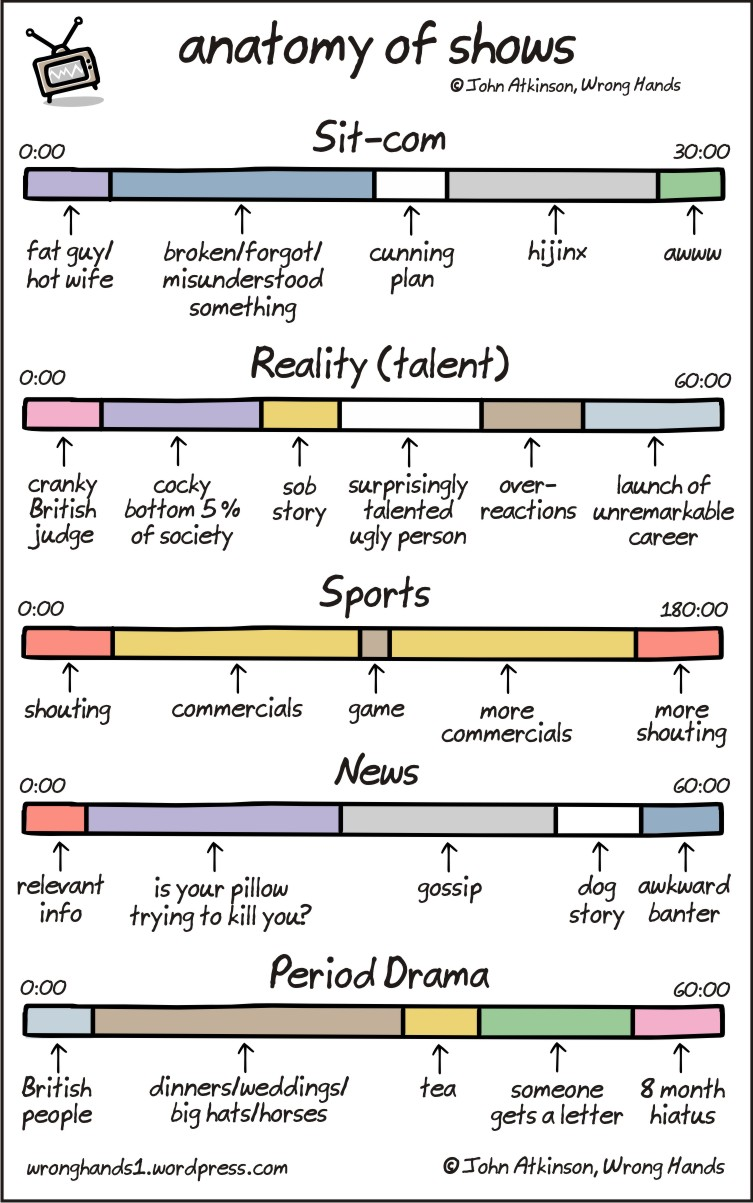 Anatomy of Shows\', Television Genres Broken Down Into Simplified ...