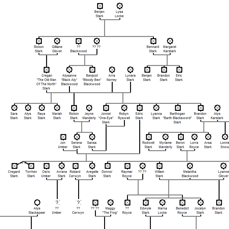 A 'Game Of Thrones' Family Tree Mapping Out Every House From George R. R. Martin's 'A Song of Ice and Fire' Novels