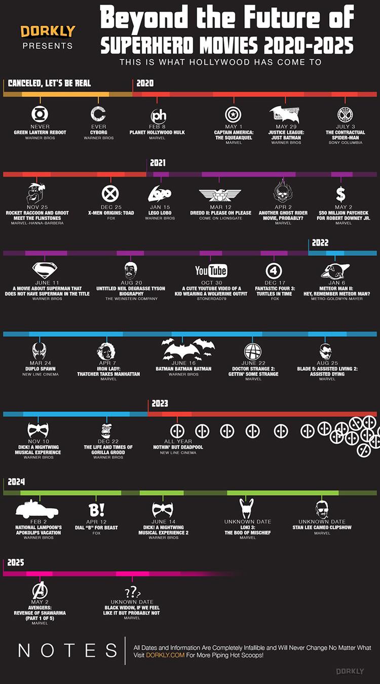 Beyond the Future of Superhero Movies