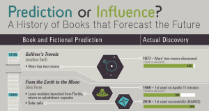 Book Predictions