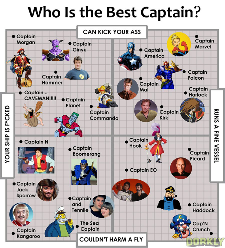 A Four-Quadrant Chart Categorizing Some of the Greatest Captains in Pop Culture History