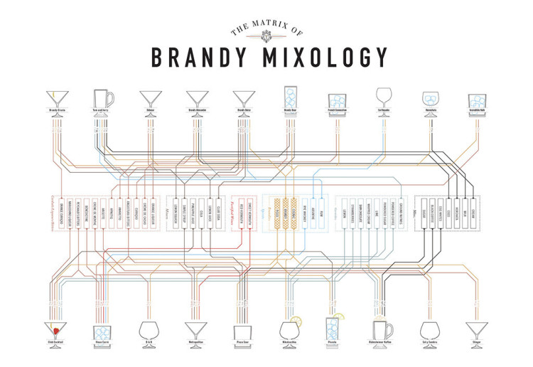 Brandy Mixology Matrix