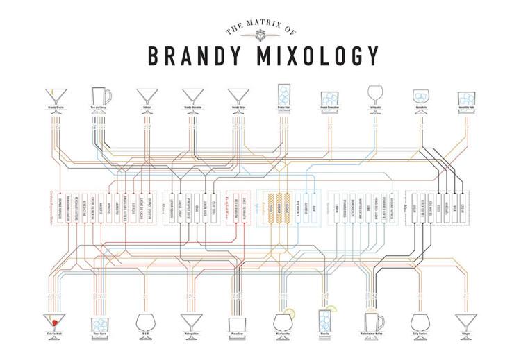 Brandy Mixology Matrix