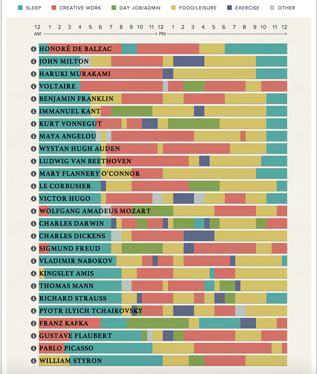 Currey Company Revenue: 'The Daily Routines Of Famous Creative People', An