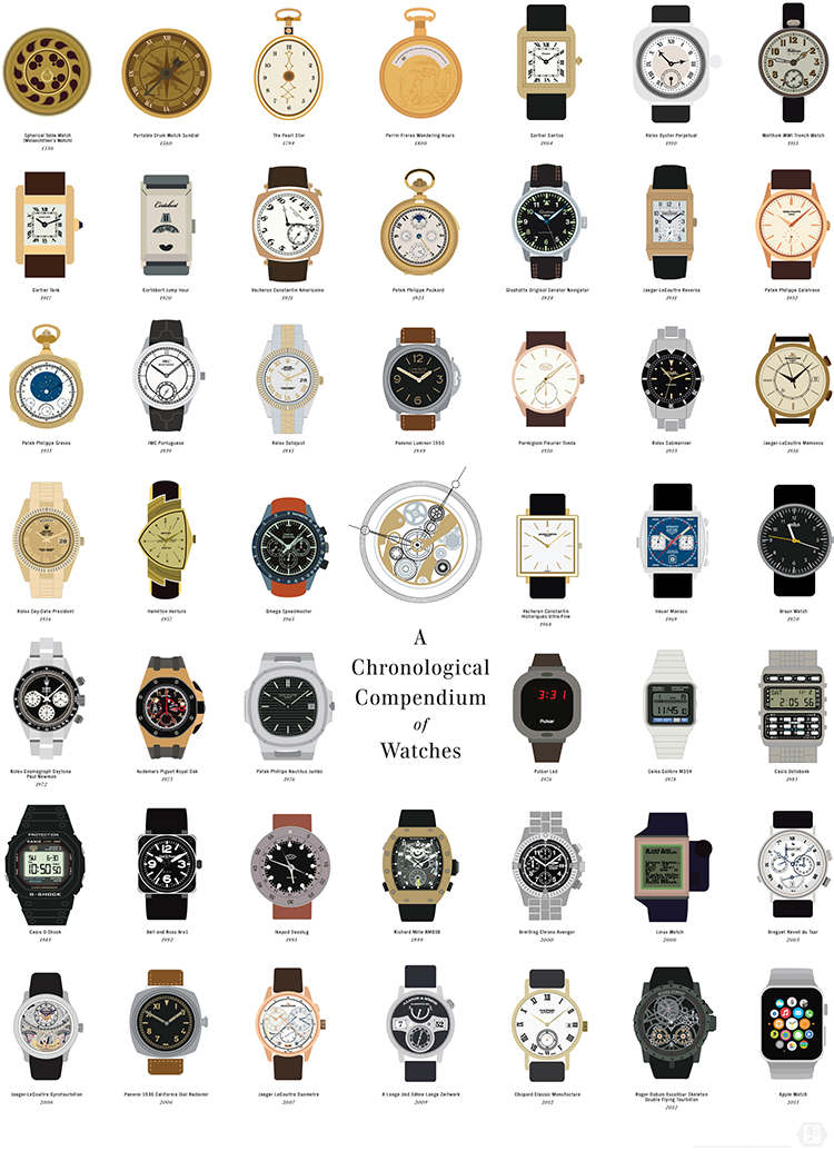 A Chronological Compendium of Watches