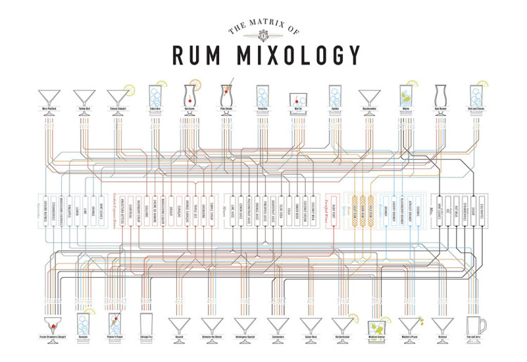 Rum Mixology Matrix