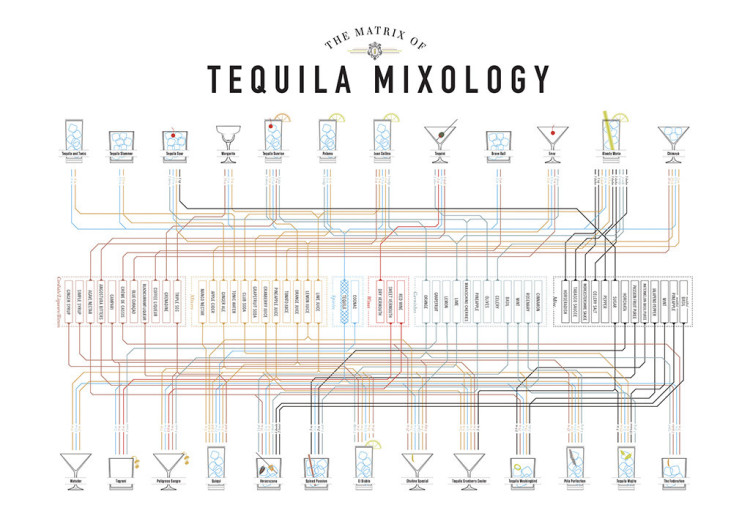 Tequila Mixology Matrix