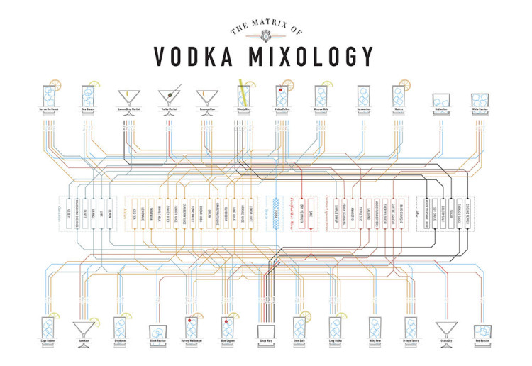 Vodka Mixology Matrix
