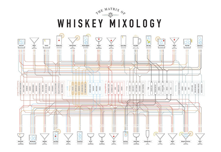 Whiskey Mixology Matrix