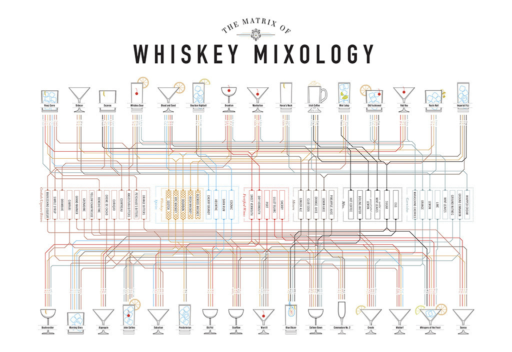 'The Matrix of Mixology', Over 150 Spirit-Specific Cocktail Recipes Visually Diagrammed by Pop Chart Lab