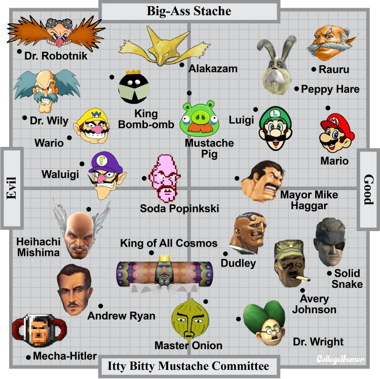 The Definitive Chart of Evil Video Game Mustaches
