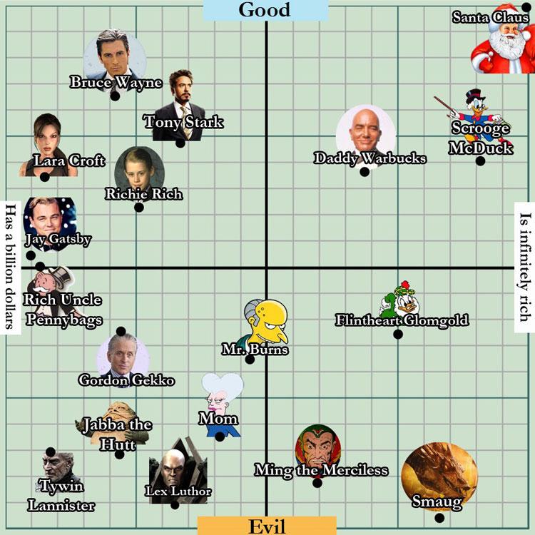 Pop Culture Billionaire Infographic