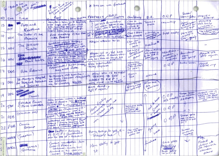 A Handwritten Plot Outline J.K. Rowling Made While Writing 'Harry Potter and the Order of the Phoenix'