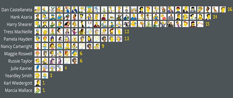 The Simpsons 12 Actors Play Over 100 Characters