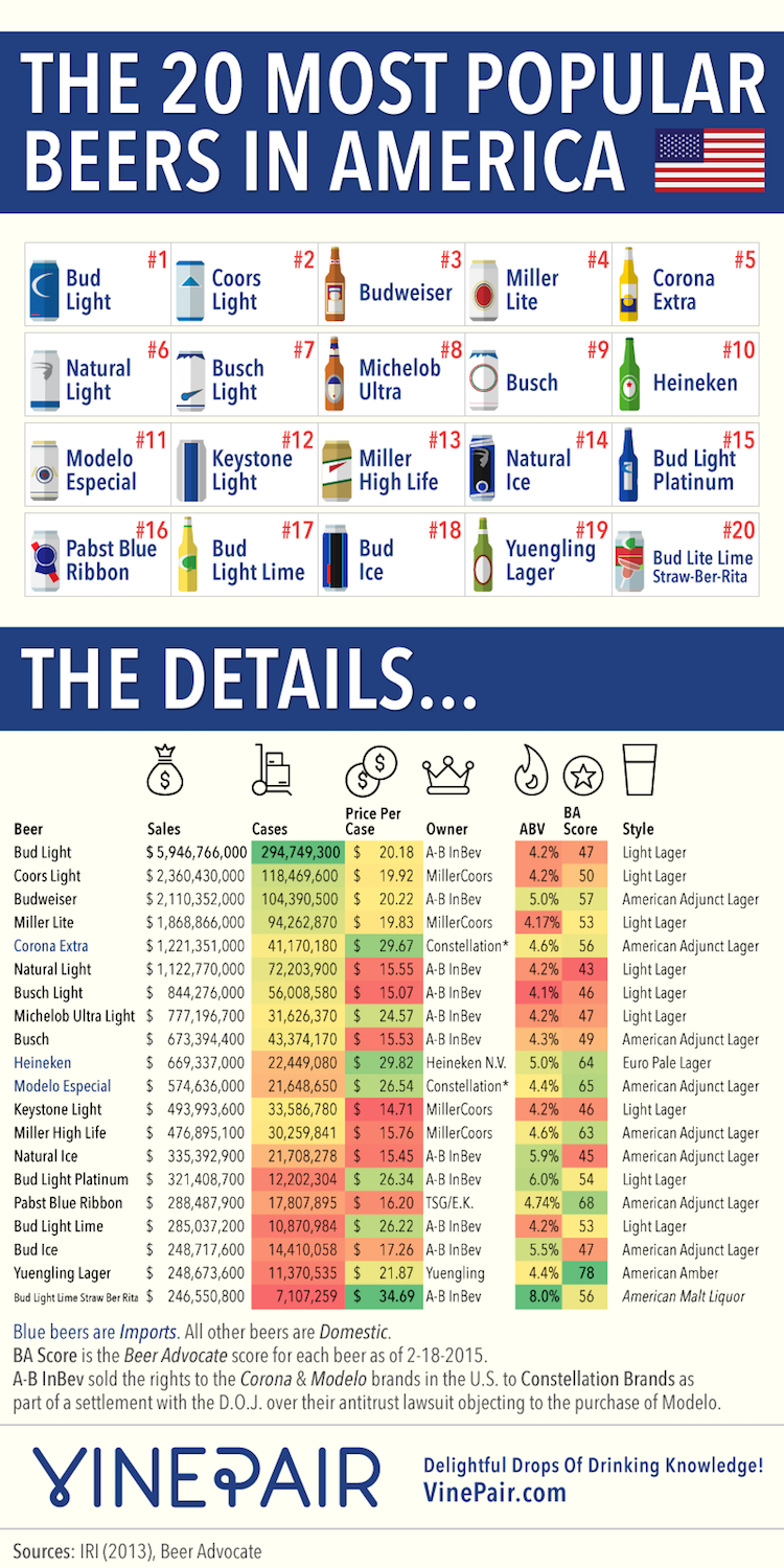 Top 20 Beers in USA