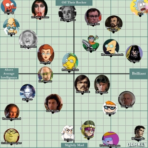 Your Favorite Mad Scientists Ranked