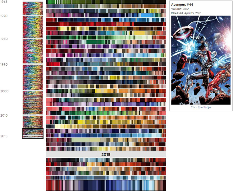 An Analysis of the Shift in Color Palettes Used in More Than 50 ...
