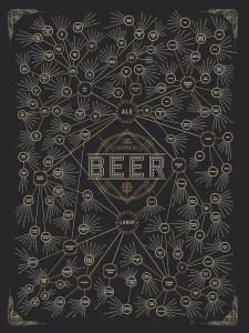 Diagram of Beer