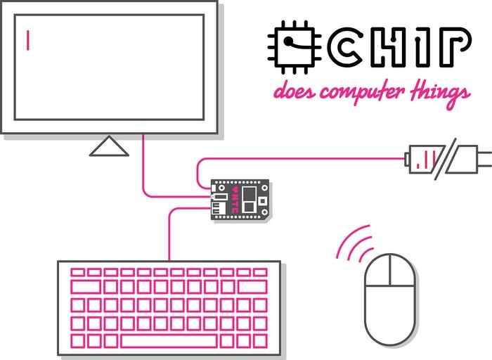 CHIP schematic logo