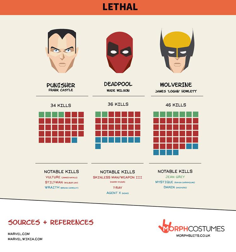 Marvel Murderers