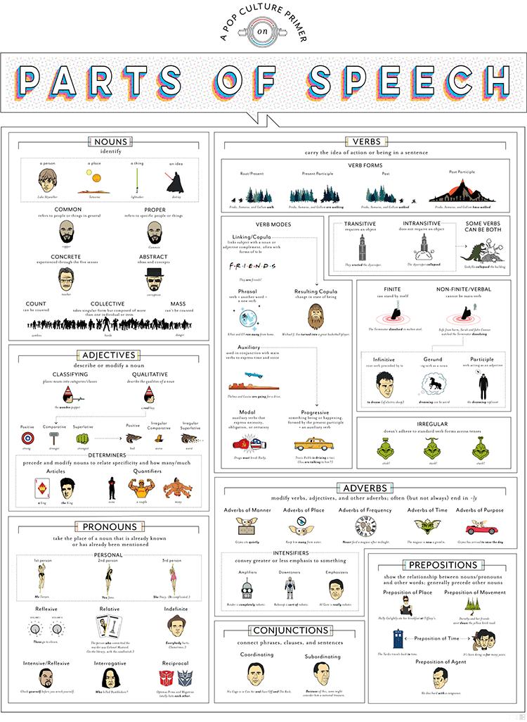 A Pop Culture Primer On Parts Of Speech
