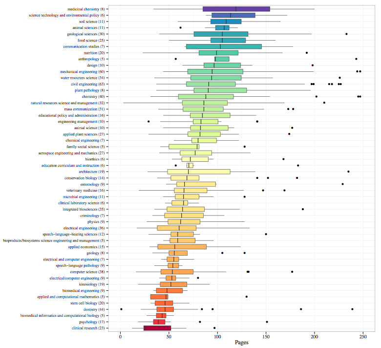 A Fascinating Diagram of Page Lengths of Master's Theses by Major