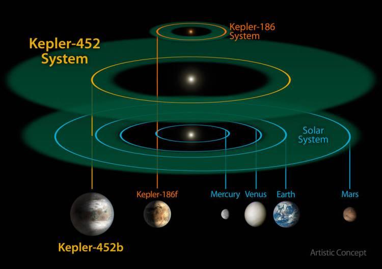 Kepler 452b 2