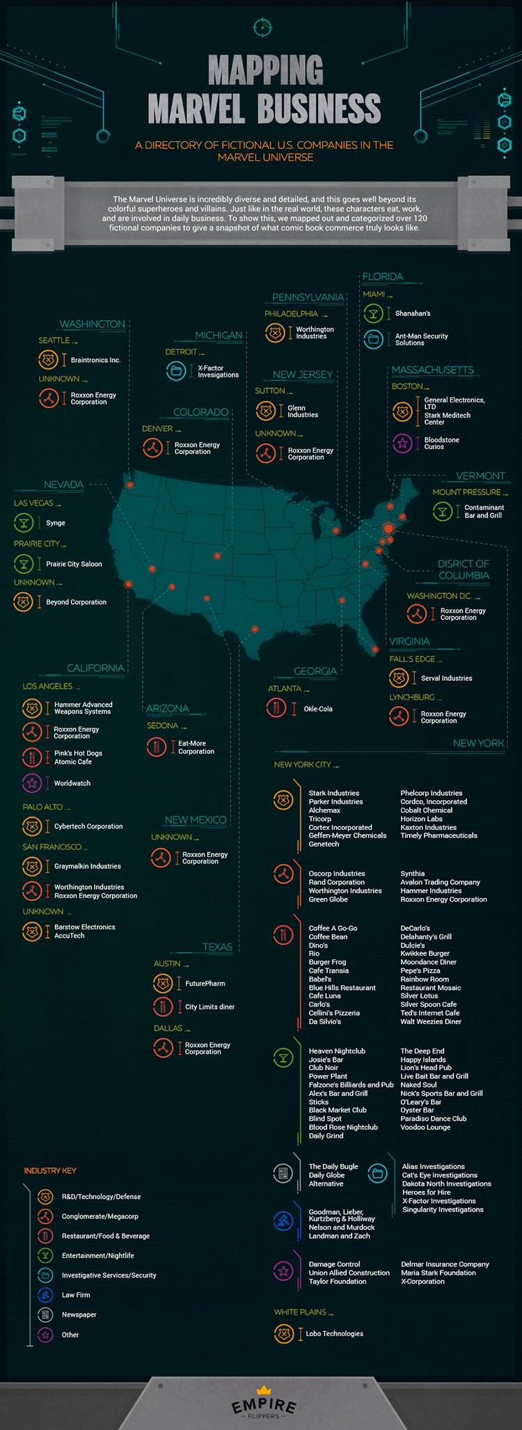 Mapping Marvel Businesses