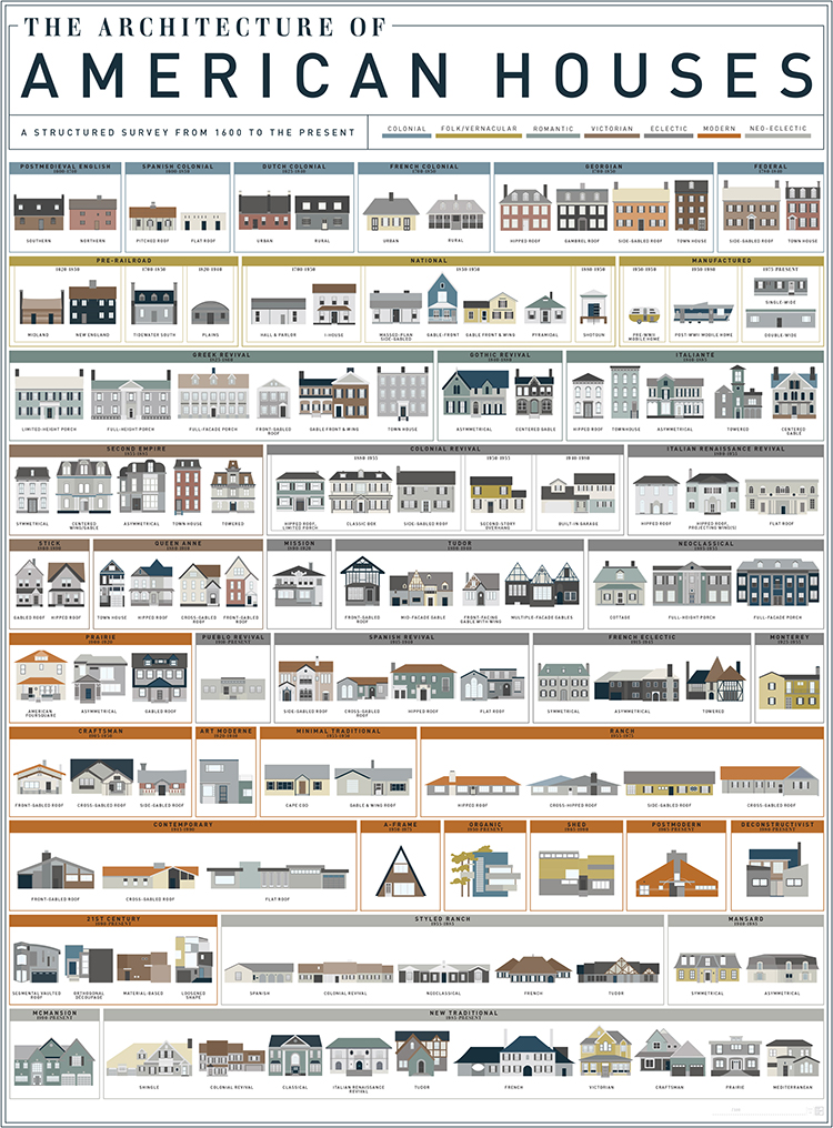An art print by pop chart lab featuring 121 american house for Different house styles pictures