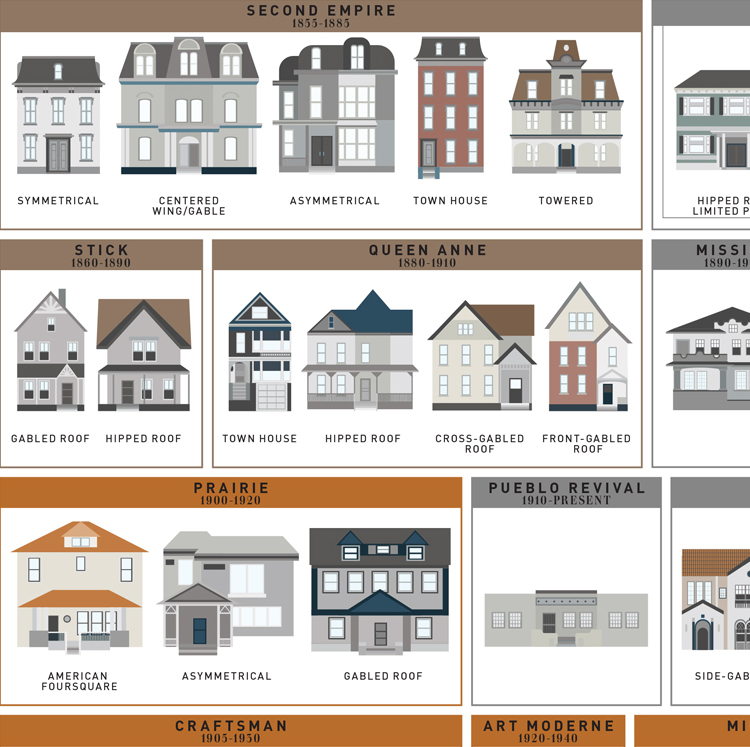 An art print by pop chart lab featuring 121 american house for Architectural styles of american homes