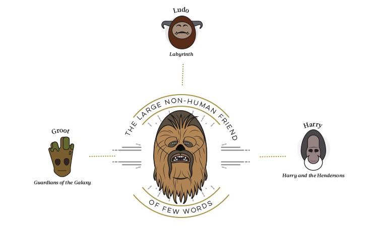 Star-Wars-chewbacca-750x449