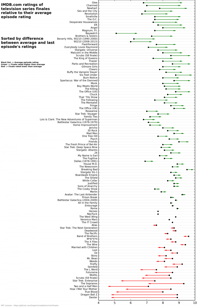 TV Series Finale Ratings Chart